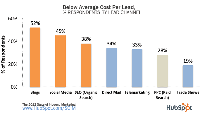 Brands ramp up social media efforts in response to inbound marketing advantages