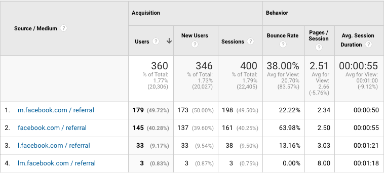 Analytics from the traffic source, Facebook.