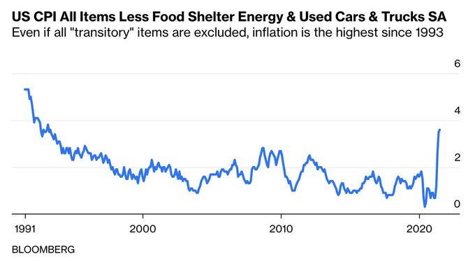 Bloomberg: Inflação