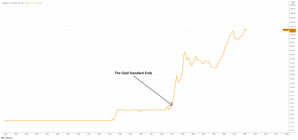 أرتباط الدولار بمعيار الذهب