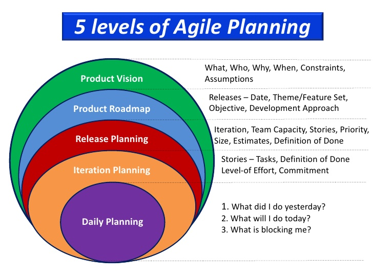 Image result for planning and estimation in Agile project management