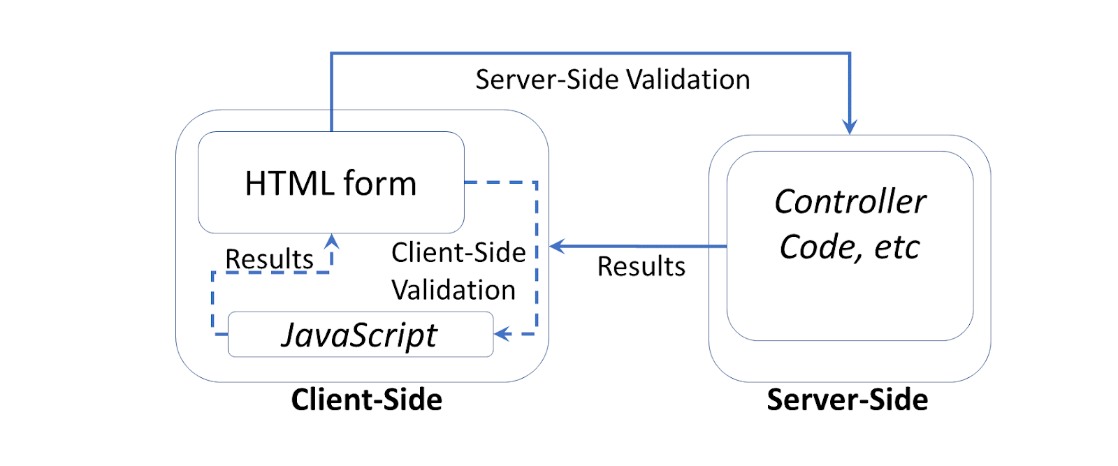 a flow chart depicting how server-side validation and client-side validation are placed within the sequence of actions that take place when a user interacts with an application and how the help secure your application and user data