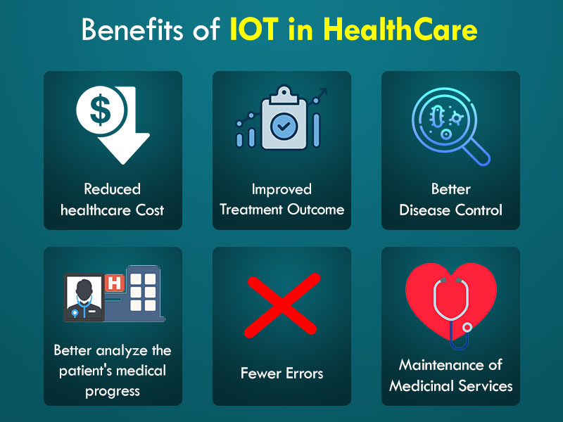 Top IoT Applications In A Connected Healthcare Industry