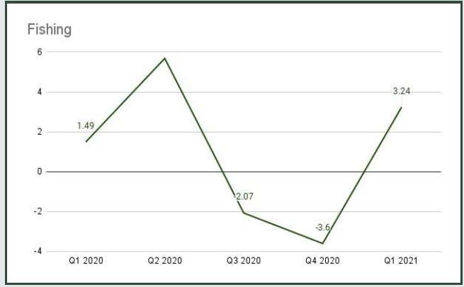 fish farming in Nigeria NBC GDP stats