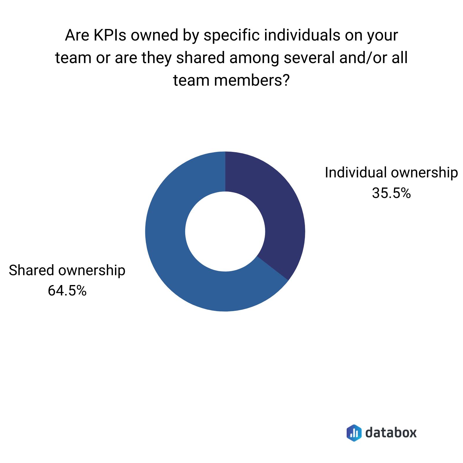 shared vs individual KPIs ownership chart