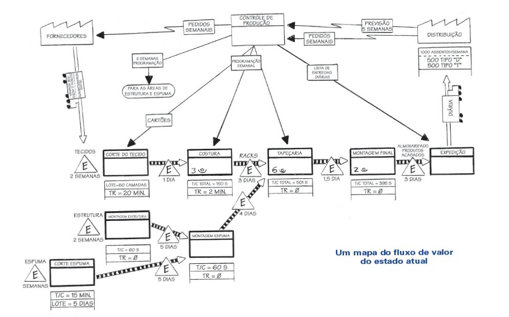 Exemplo de mapeamento de fluxo de valor