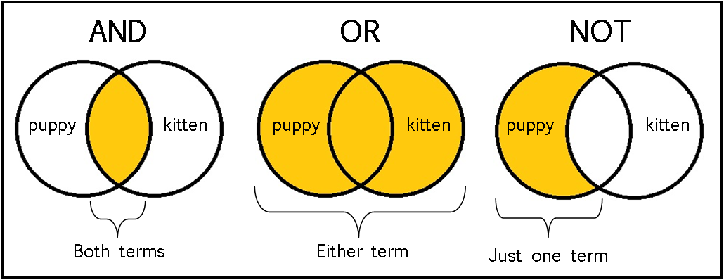 Image of Venn diagrams demonstrating use of AND, OR, and NOT