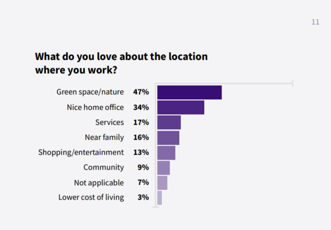 gitlab's remote work statistics include data on the benefits of working remotely