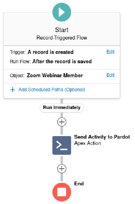 Start Record-triggered flow