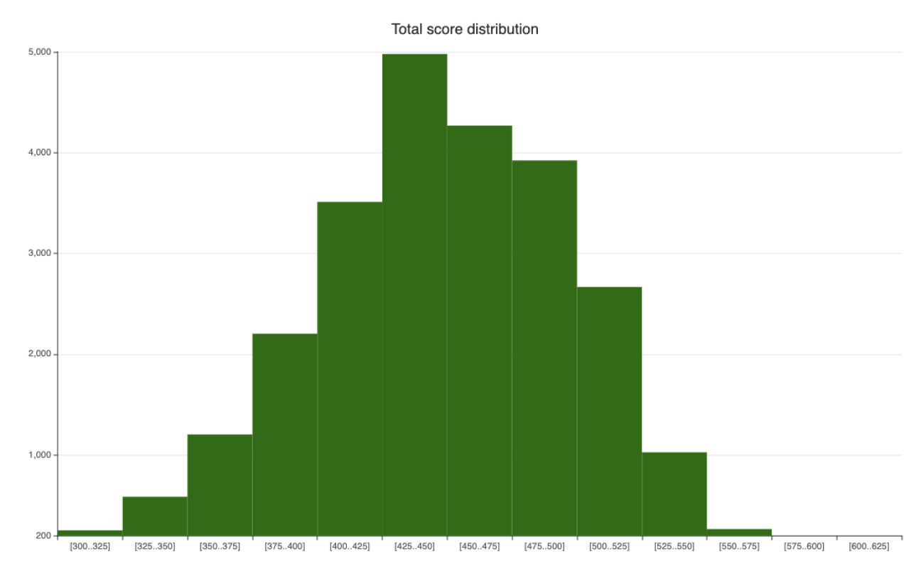 Weekly Statistical analysis - The road so far (GW8) total score distribution