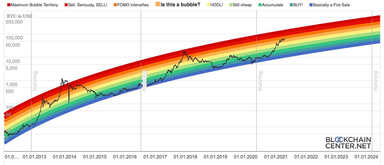 Радужный график цены биткоина.