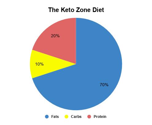 The keto zone diet macronutrient ratios.