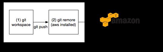 AWS S3 [3] Git으로 AWS S3에 Git Push 해보자