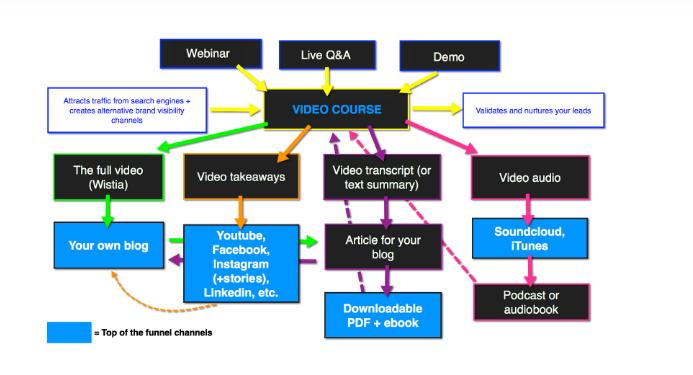 схема-план переформатирования контента, какой формат в какой легче меняется