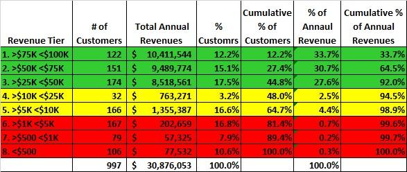 Customer Revenue Tiering-Pareto Analysis