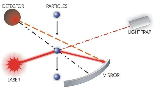 Laser scattering working principle for air particulate monitoring