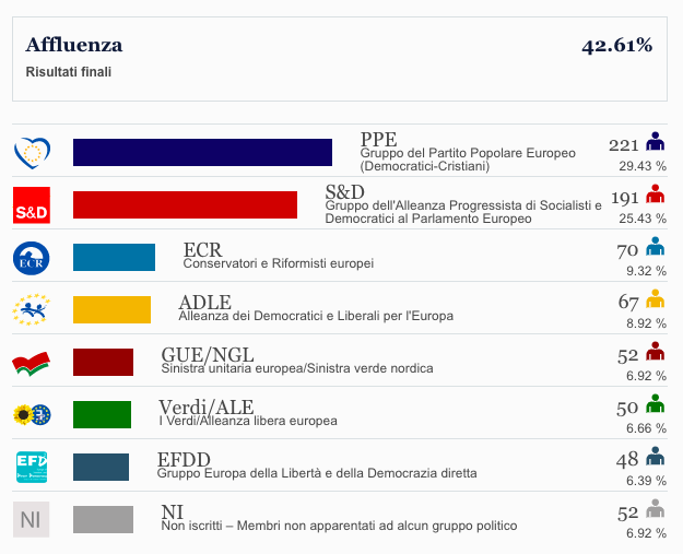 http://www.europarl.europa.eu/elections2014-results/it/turnout.html