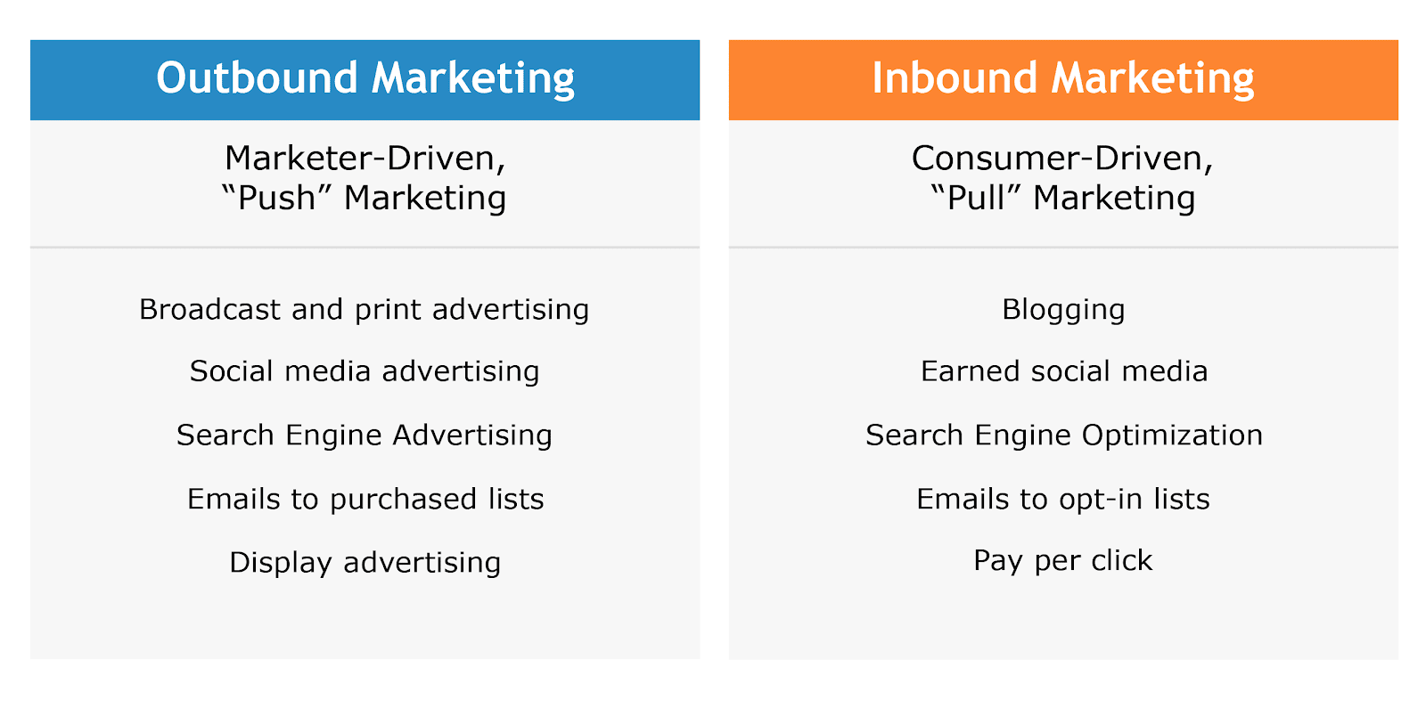inbound lead generation - outbound and inbound marketing comparison