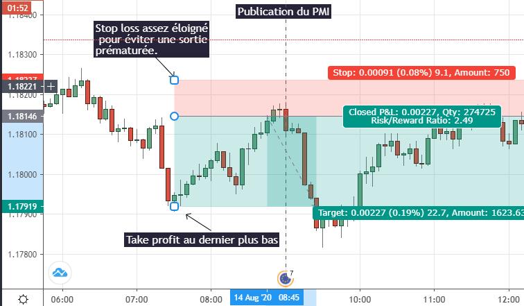 Exemplo de Day Trading