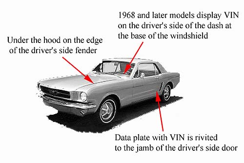 How To Identify Car History Online Using Vehicle Identification Number