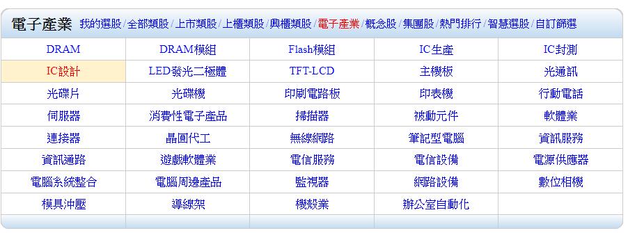 IC設計,IC設計概念股,IC設計股,IC設計股票,IC設計是什麼,IC設計公司,車用ic設計概念股,5g ic設計 概念股,無線充電ic設計概念股,半導體ic設計概念股,