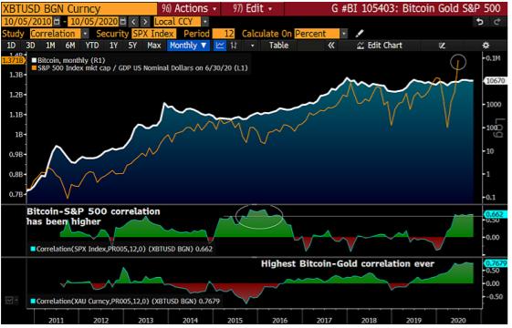 Corrélation bitcoin-or depuis 2010 sur un graphique selon Bloomberg