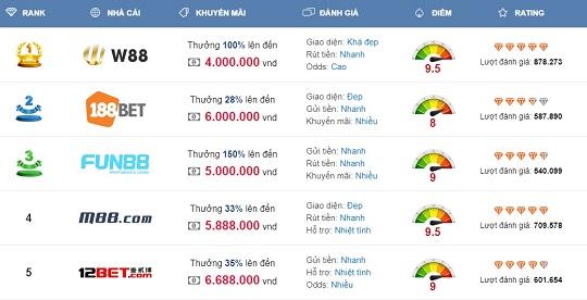 Nhà cái cá cược thể thao, đánh bài casino online tại w88 đẳng cấp nhất thị trường cá cược