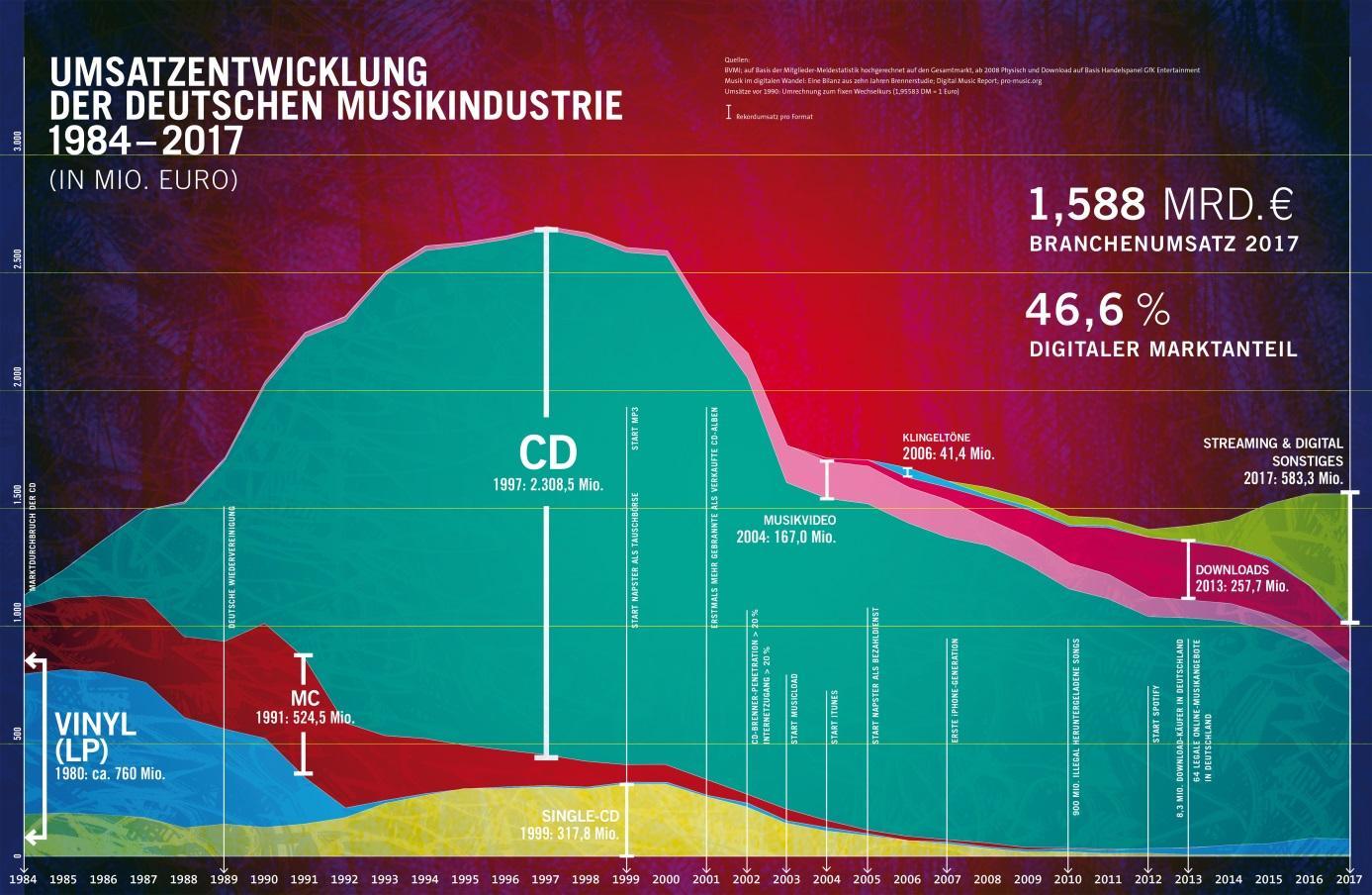 Musikbranche - Digitalisierung im vierten Jahrzehnt