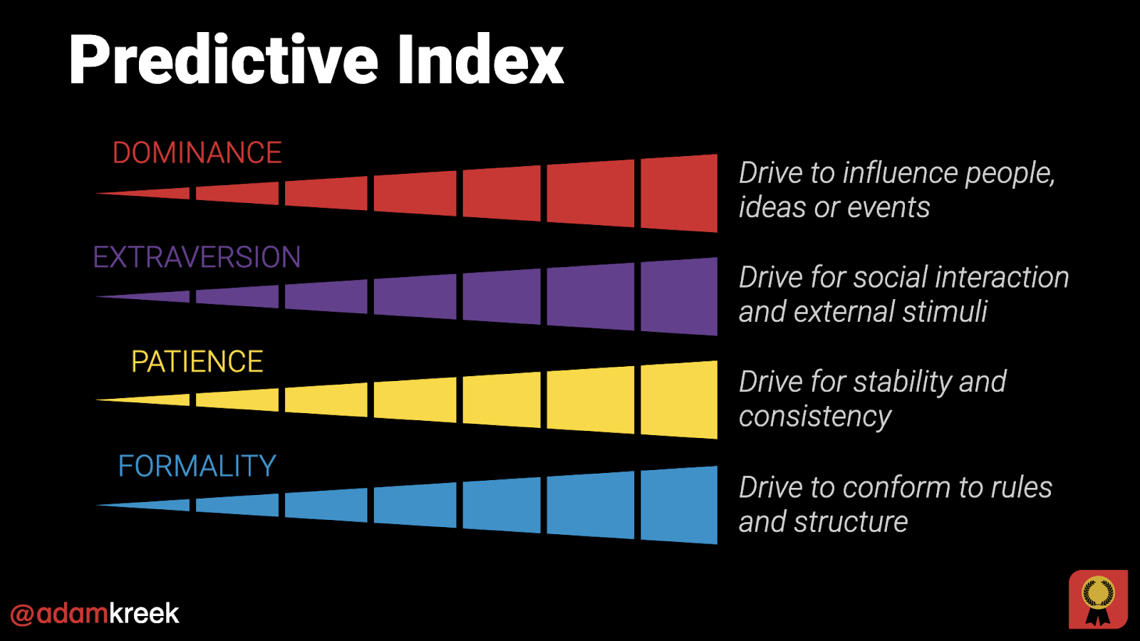 Predictive Index infographic