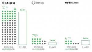 Number and success rate of health related crowdfunding platforms.
