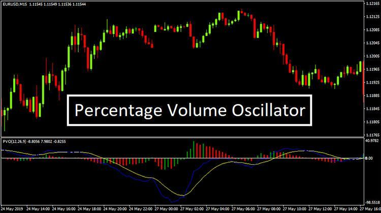 Image result for volume oscillator