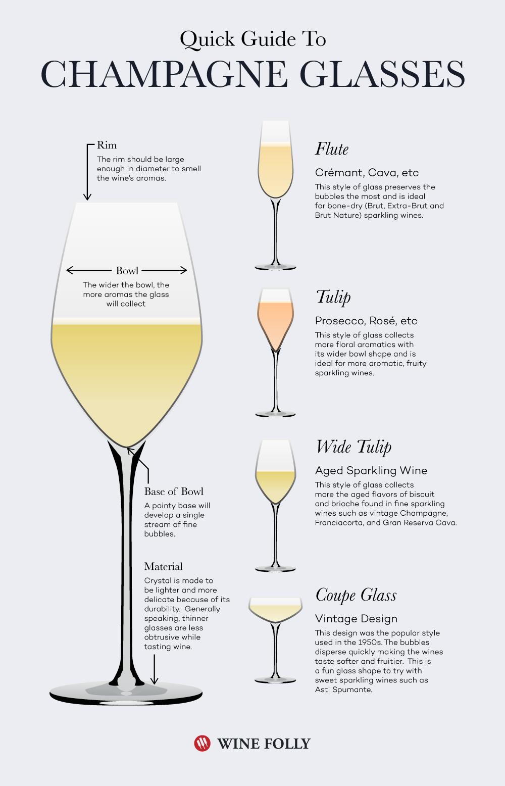 Champagnergläser - der Guide
