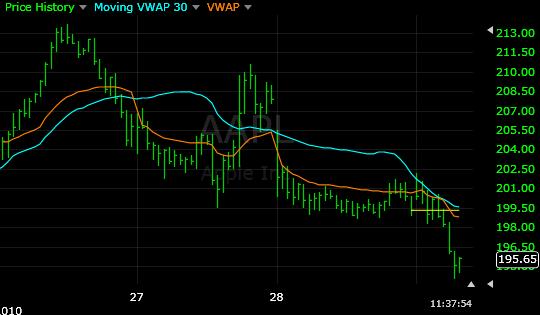 VWAP vs MVWAP : What's the difference