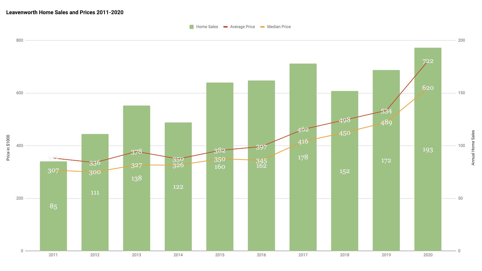 2020 Leavenworth home prices chart