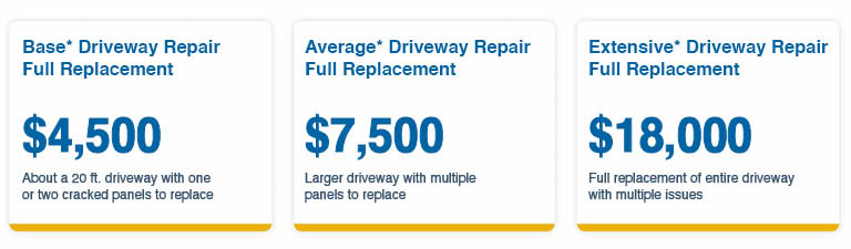 Full Replacement of Concrete Cost Estimates Basic Driveway $4500 Average Driveway $7500 Extensive Full Replacement $18000