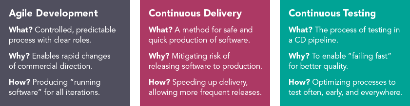 agile development continuous delivery and continuous testing