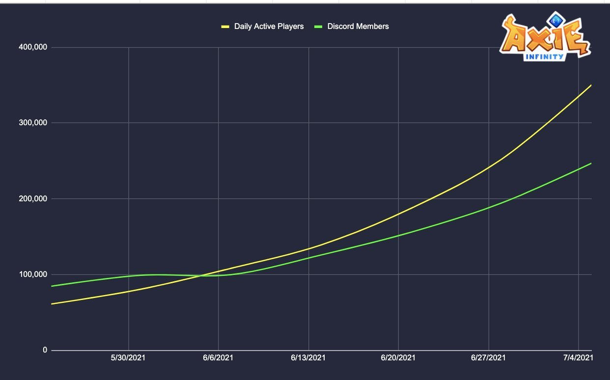 Chart tracking daily users on Axie Infinity.