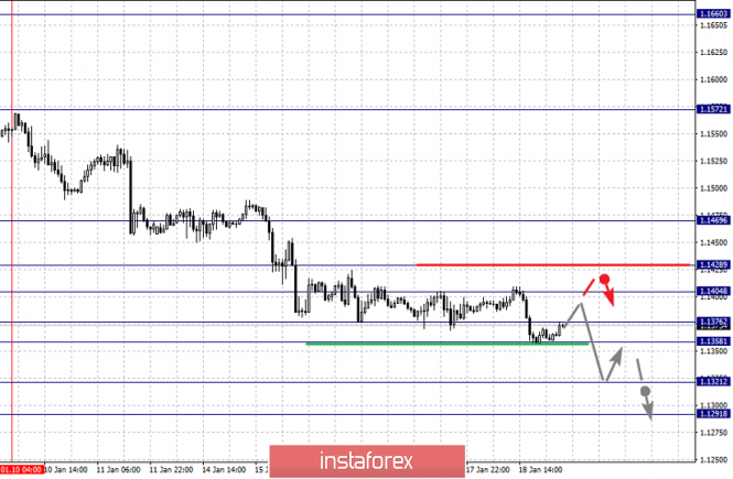 Fractal analysis of major currency pairs for January 21
