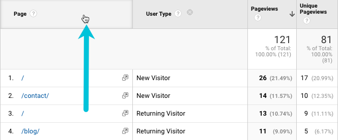 how to sort data by page in Google Analytics