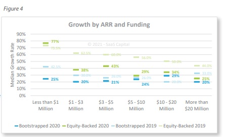 private SaaS company growth rates bootstrapped vs equity backed