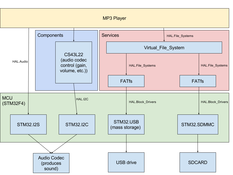 Ada Driver Library for ARM Cortex-M/R - Part 2/2 - Embedded