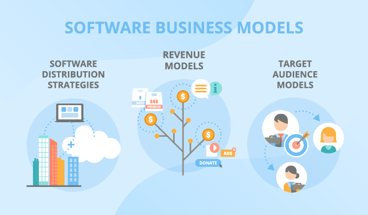 Software Business Models: What Works for Your Product?