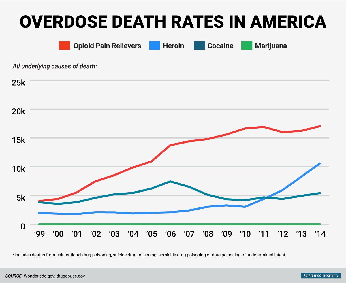 OVERDOSE RATES IN AMERICA