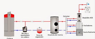 La biomasa en casa ciencia cemento - Caldera no calienta agua si calefaccion ...