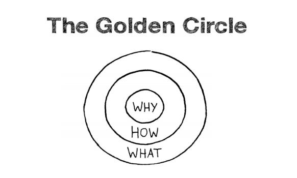 Simon Sinek's concept of the 'Golden Circle'