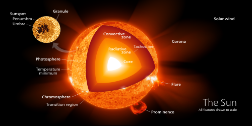 Image result for composition of the sun