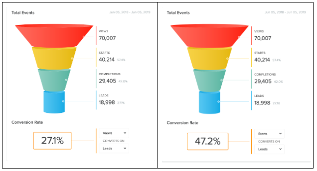 quiz funnel analytics