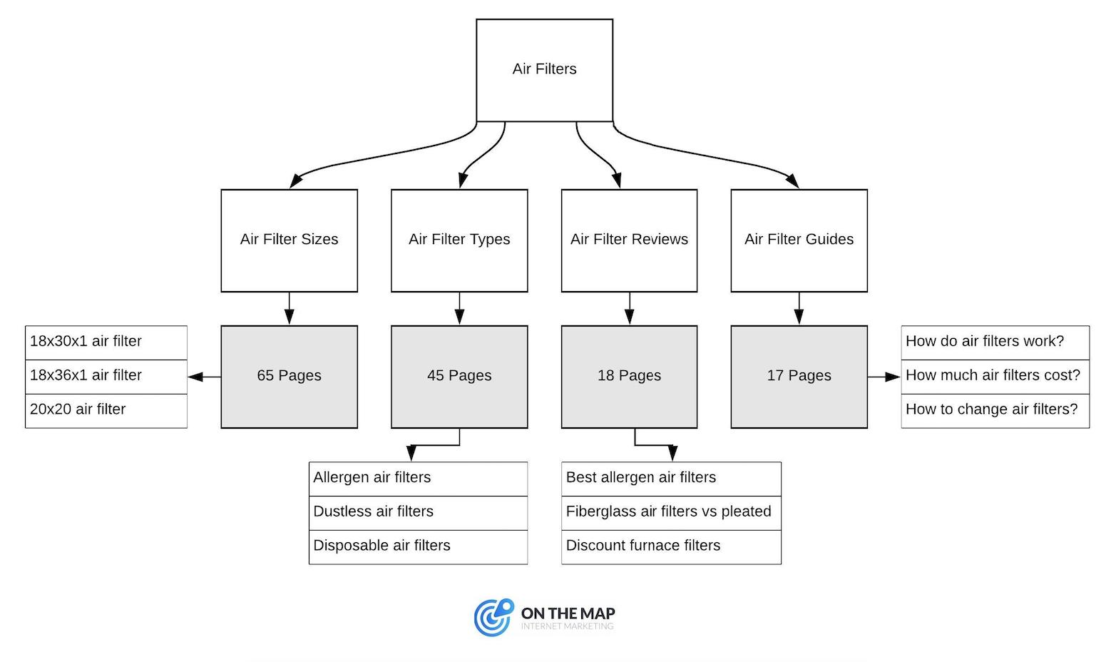 Website Architecture - Filterking.com