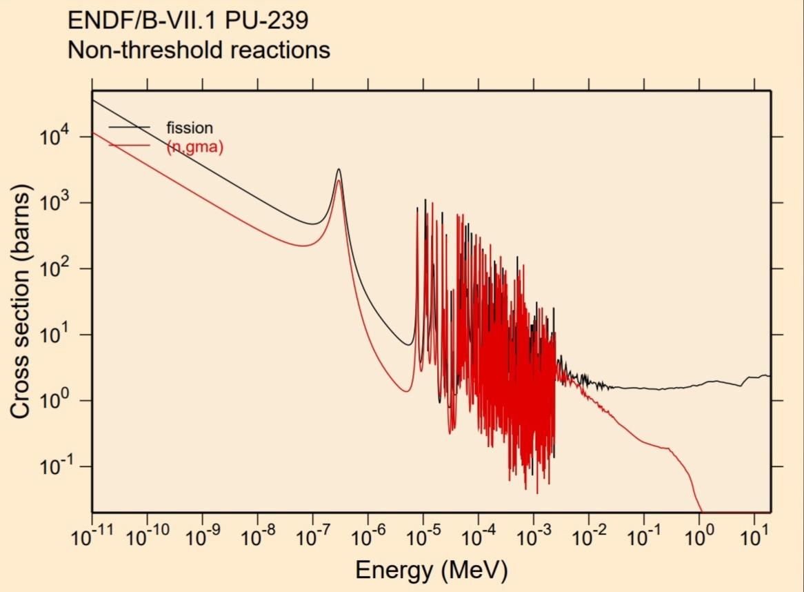 Сечение деления плутония-239. Сечение радиационного захвата плутония-239.