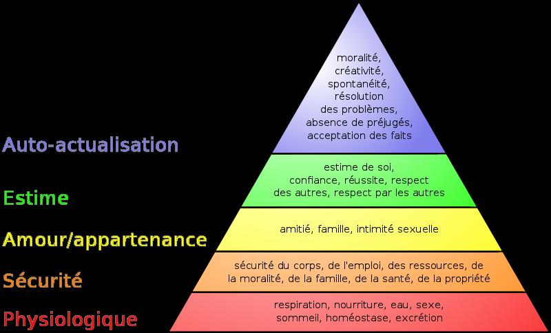 Fichier:Pyramide des besoins de Maslow.svg